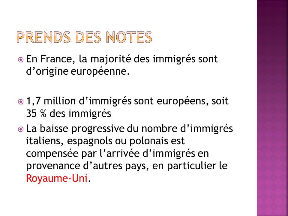 Prends des notes En France, la majorité des immigrés sont d'origine européenne. 1,7 million d'immigrés sont européens, soit 35 % des immigrés.
