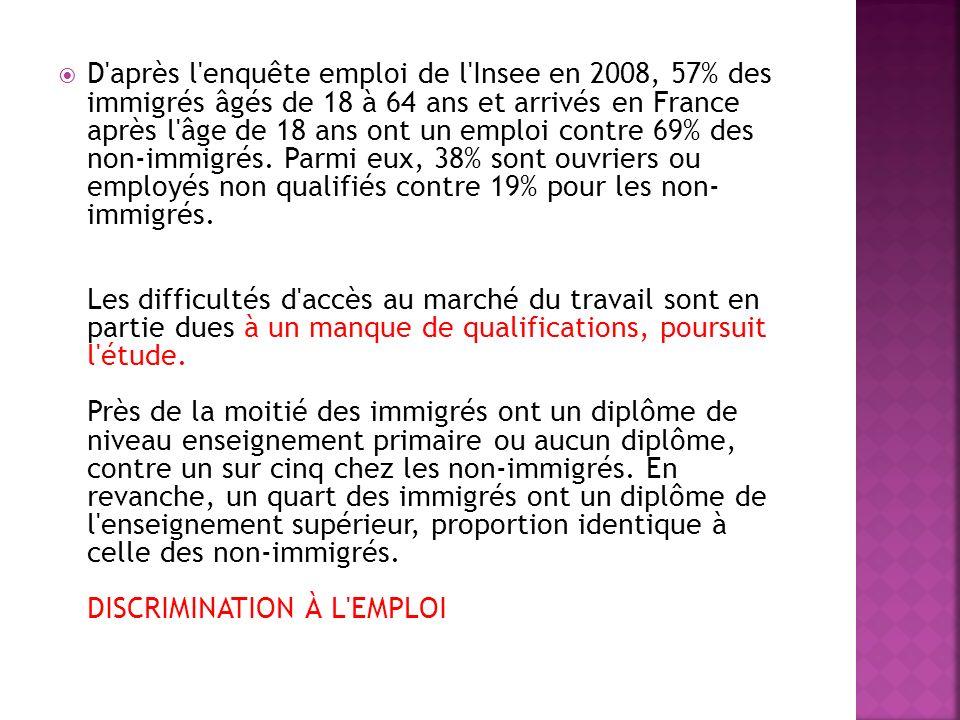D après l enquête emploi de l Insee en 2008, 57% des immigrés âgés de 18 à 64 ans et arrivés en France après l âge de 18 ans ont un emploi contre 69% des non-immigrés.