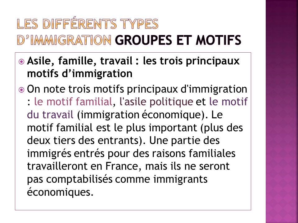Les différents types d'immigration groupes et Motifs