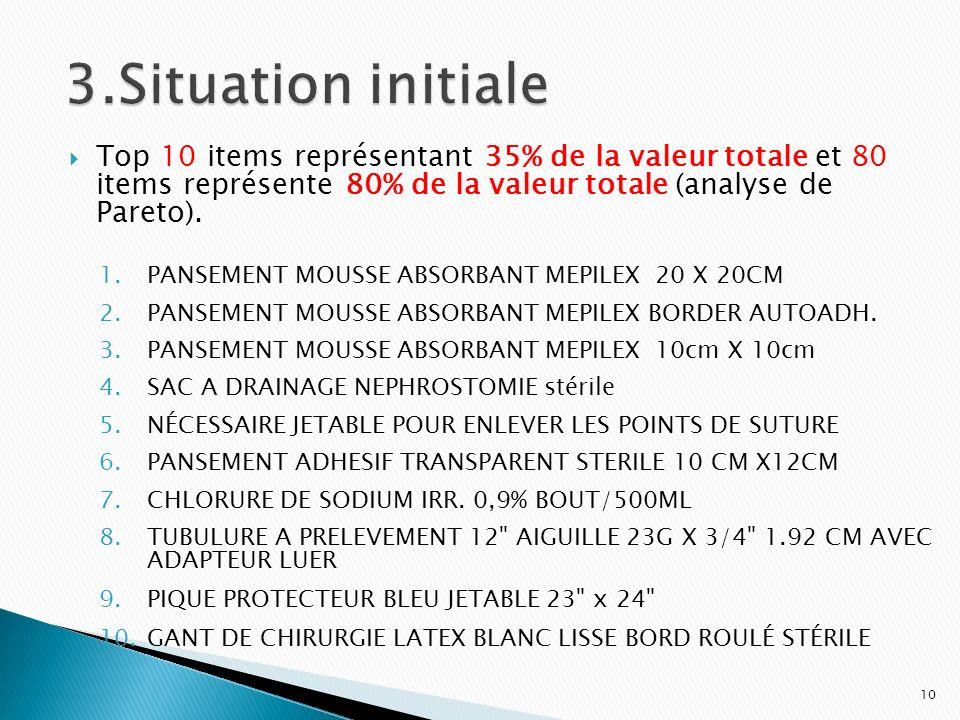 3.Situation initiale Top 10 items représentant 35% de la valeur totale et 80 items représente 80% de la valeur totale (analyse de Pareto).