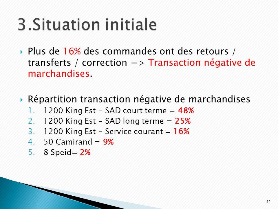 3.Situation initiale Plus de 16% des commandes ont des retours / transferts / correction => Transaction négative de marchandises.