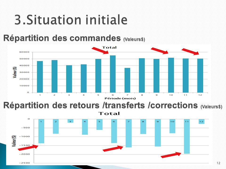 3.Situation initiale Répartition des commandes (Valeurs$)