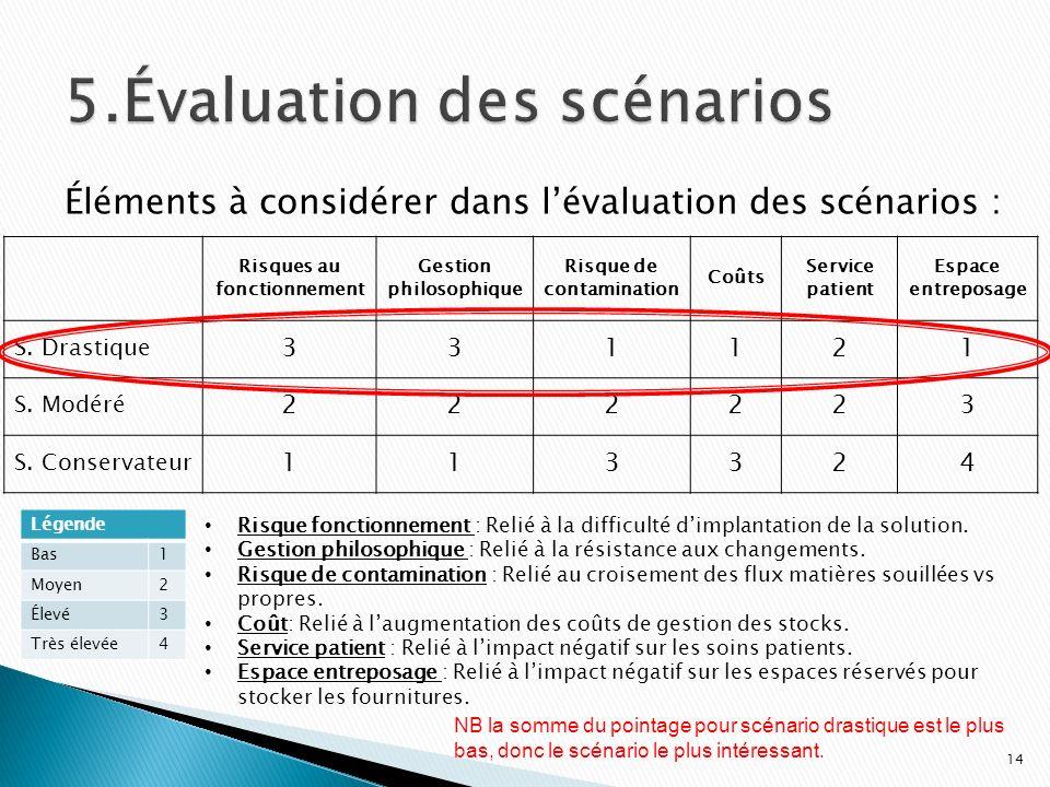 5.Évaluation des scénarios