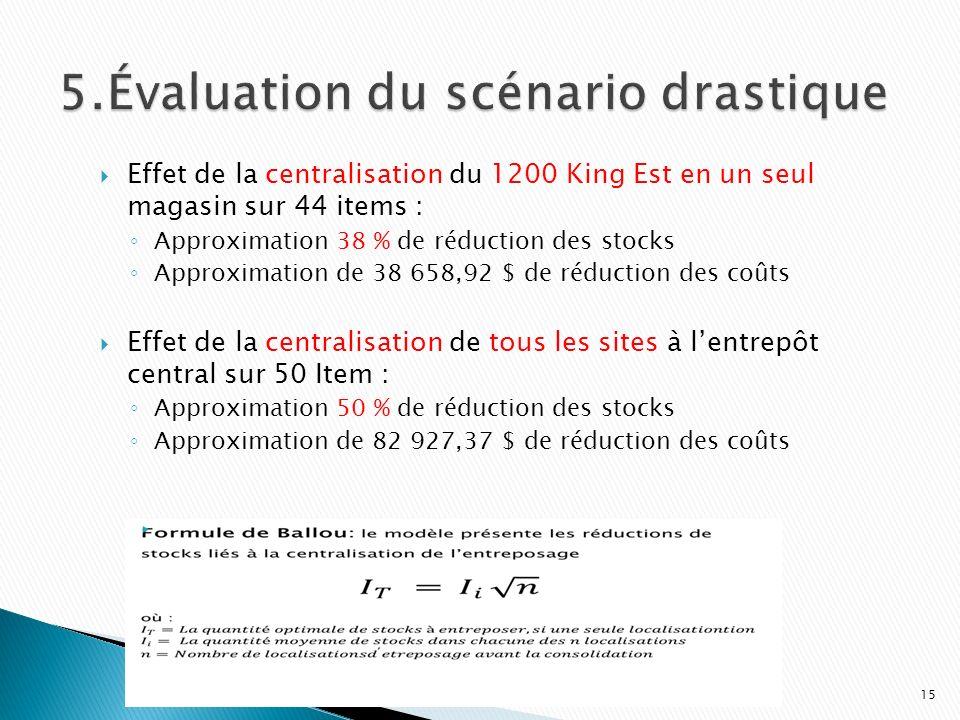 5.Évaluation du scénario drastique