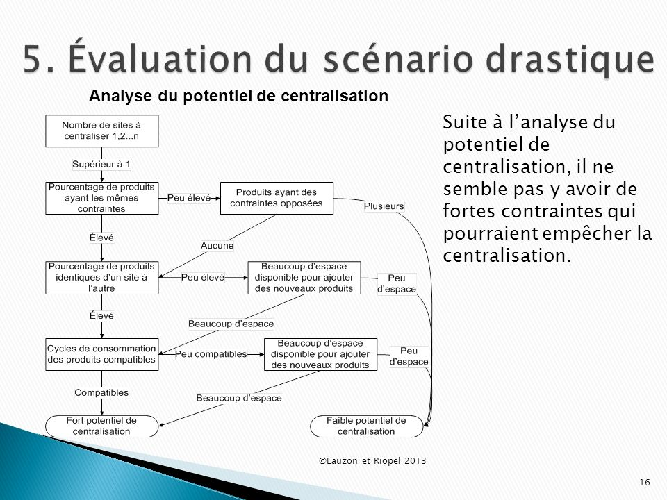 5. Évaluation du scénario drastique