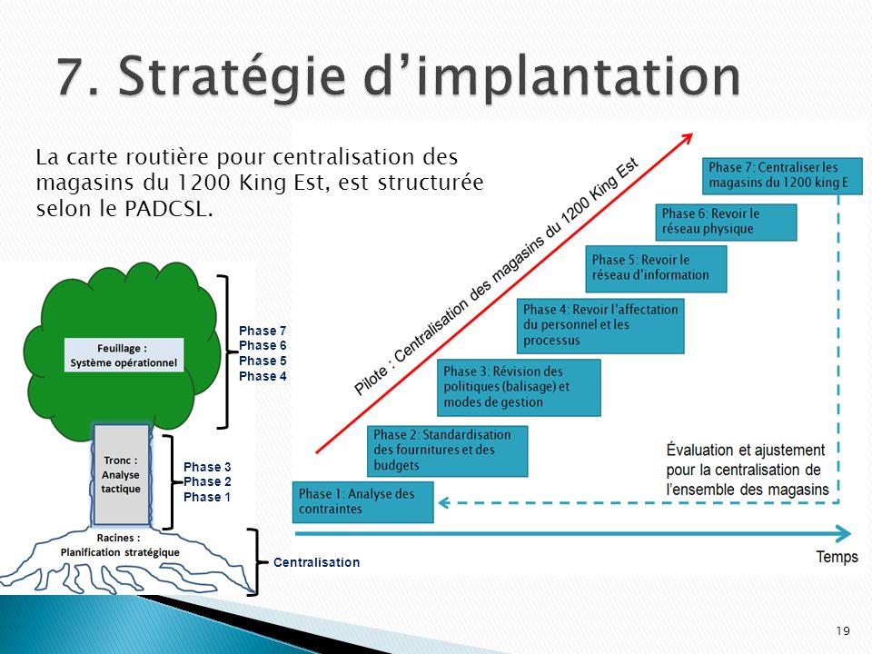 7. Stratégie d'implantation