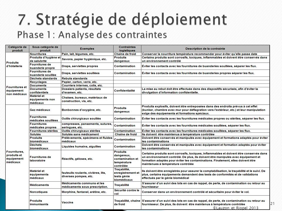7. Stratégie de déploiement Phase 1: Analyse des contraintes
