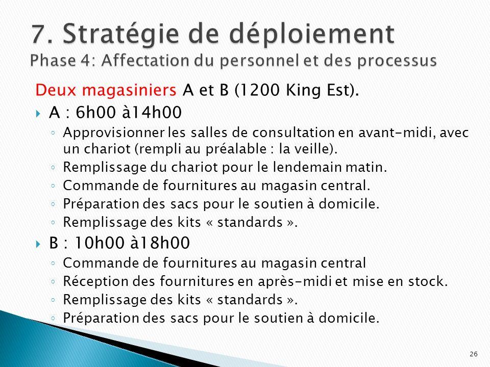 7. Stratégie de déploiement Phase 4: Affectation du personnel et des processus