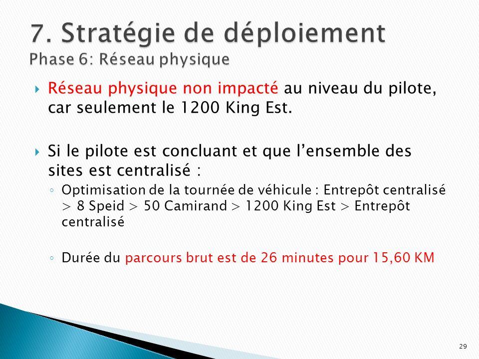 7. Stratégie de déploiement Phase 6: Réseau physique