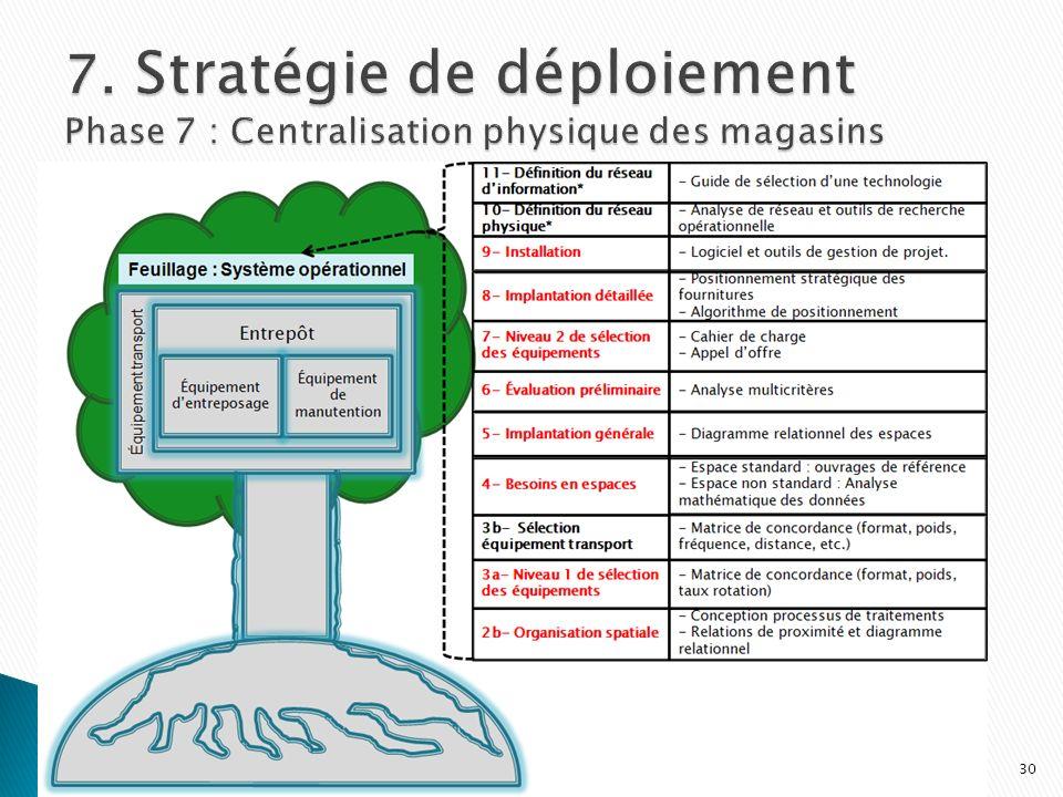 7. Stratégie de déploiement Phase 7 : Centralisation physique des magasins