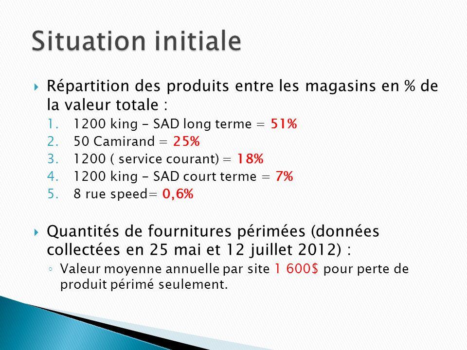 Situation initiale Répartition des produits entre les magasins en % de la valeur totale : 1200 king - SAD long terme = 51%