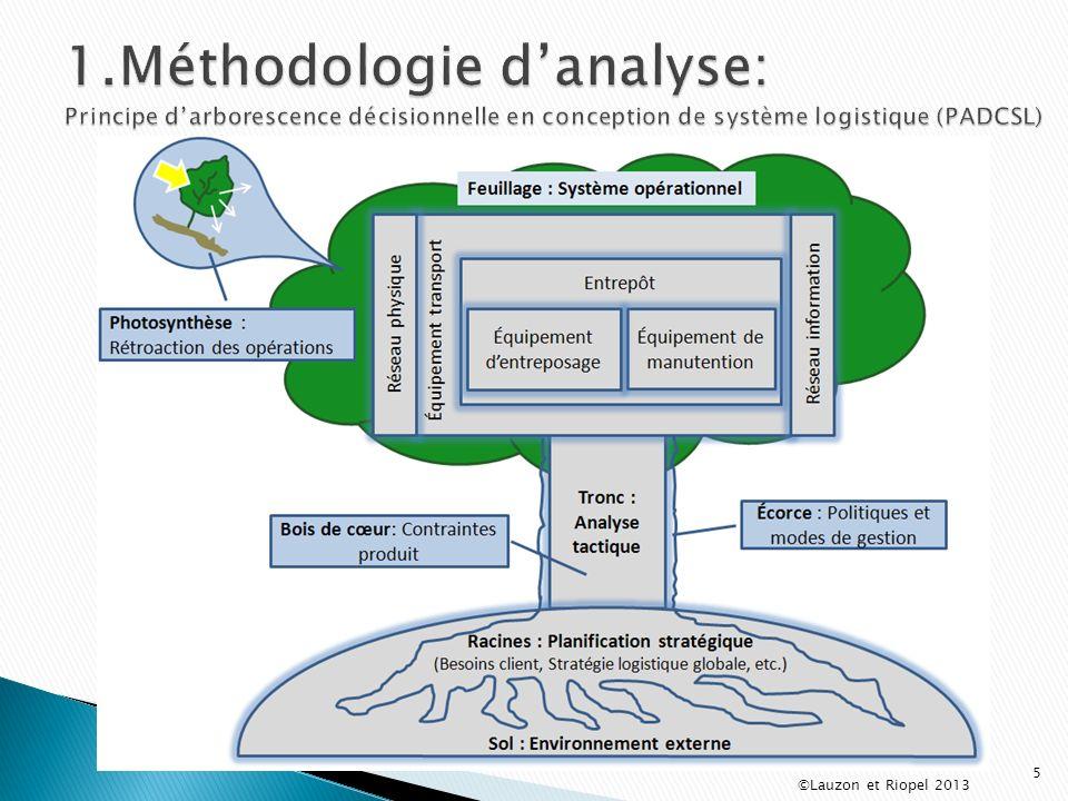 1.Méthodologie d'analyse: Principe d'arborescence décisionnelle en conception de système logistique (PADCSL)