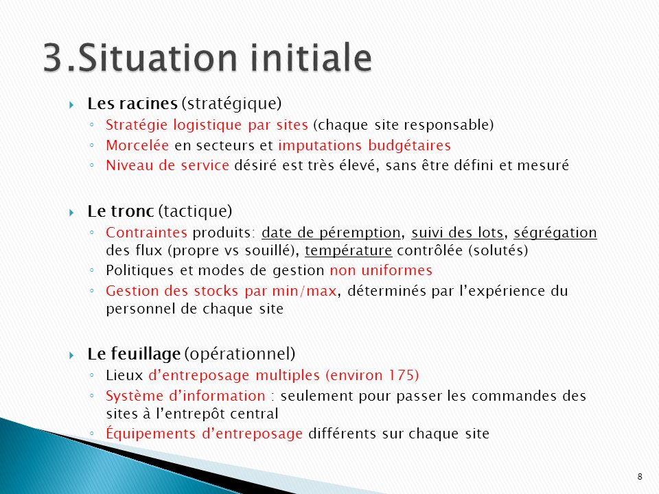 3.Situation initiale Les racines (stratégique) Le tronc (tactique)