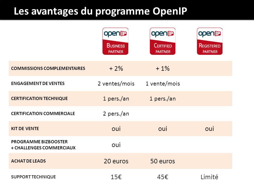 Les avantages du programme OpenIP