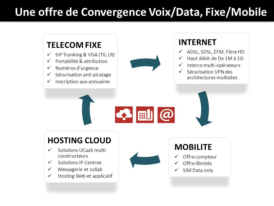 Une offre de Convergence Voix/Data, Fixe/Mobile