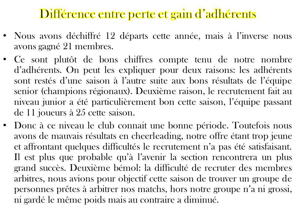 Différence entre perte et gain d'adhérents