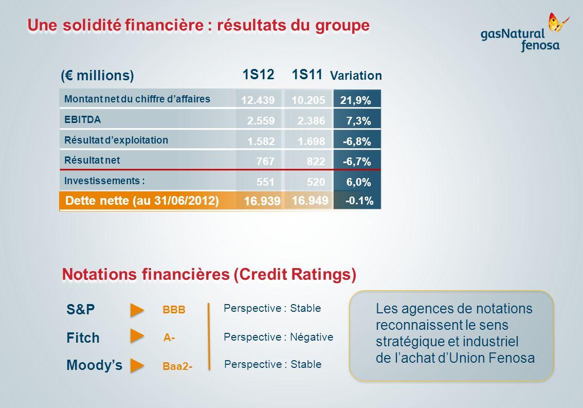 Une solidité financière : résultats du groupe