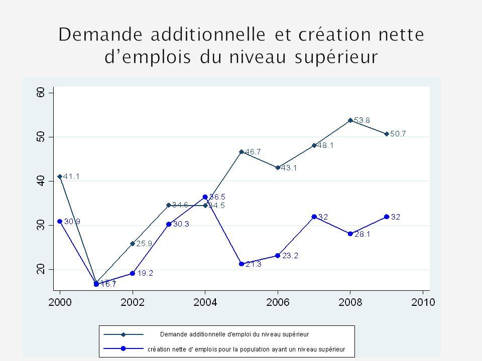 Demande additionnelle et création nette d'emplois du niveau supérieur