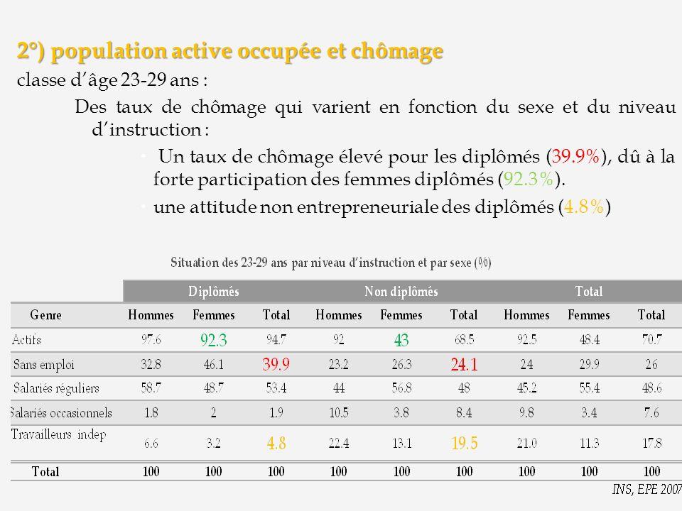 2°) population active occupée et chômage