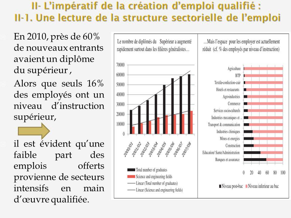 II- L'impératif de la création d'emploi qualifié : II-1