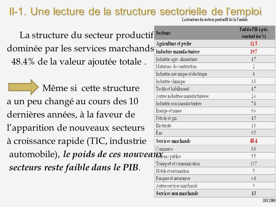 II-1. Une lecture de la structure sectorielle de l'emploi