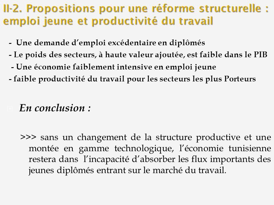 II-2. Propositions pour une réforme structurelle : emploi jeune et productivité du travail