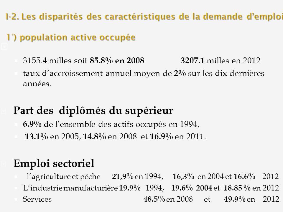 I-2. Les disparités des caractéristiques de la demande d'emploi 1°) population active occupée