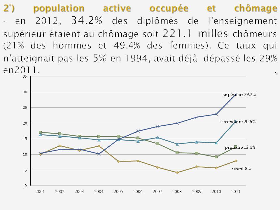 2°) population active occupée et chômage - en 2012, 34