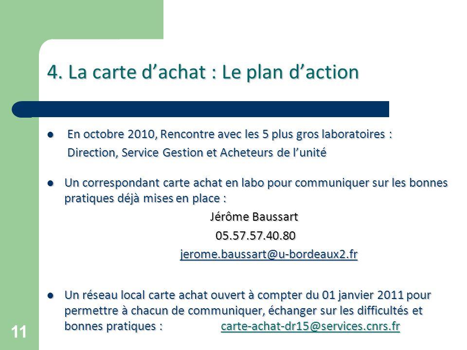 4. La carte d'achat : Le plan d'action