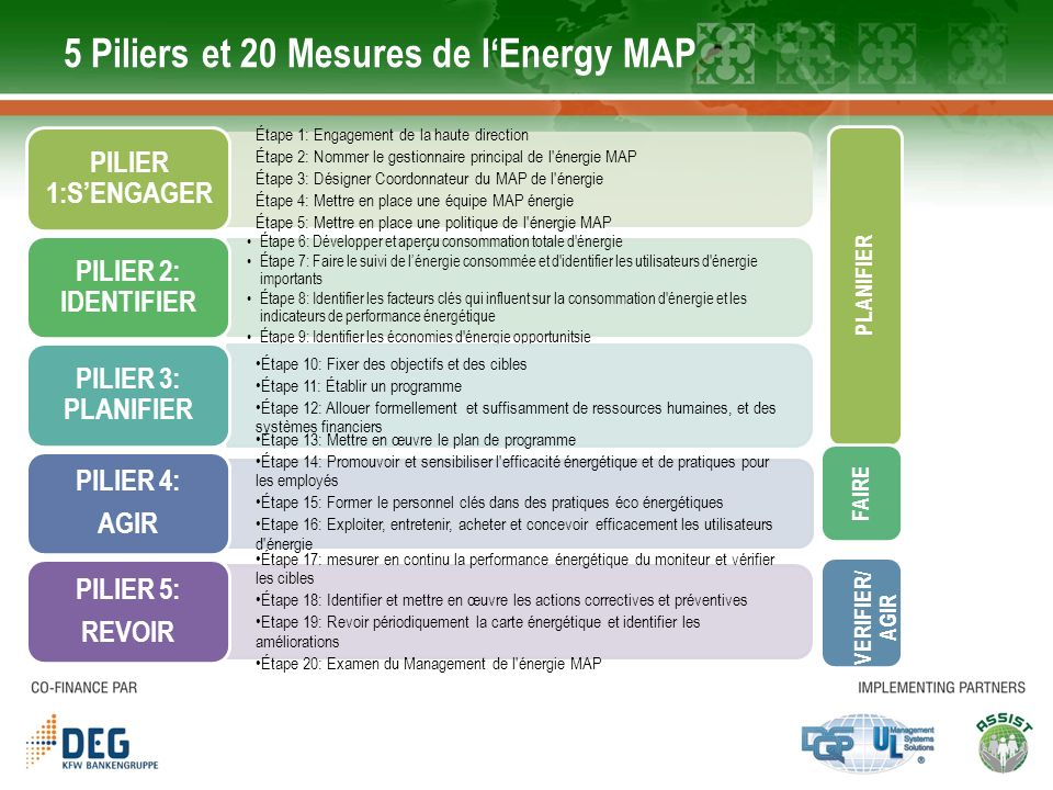 5 Piliers et 20 Mesures de l'Energy MAP