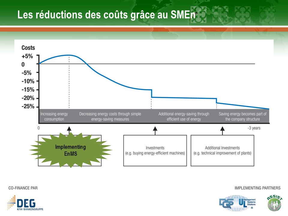 Les réductions des coûts grâce au SMEn