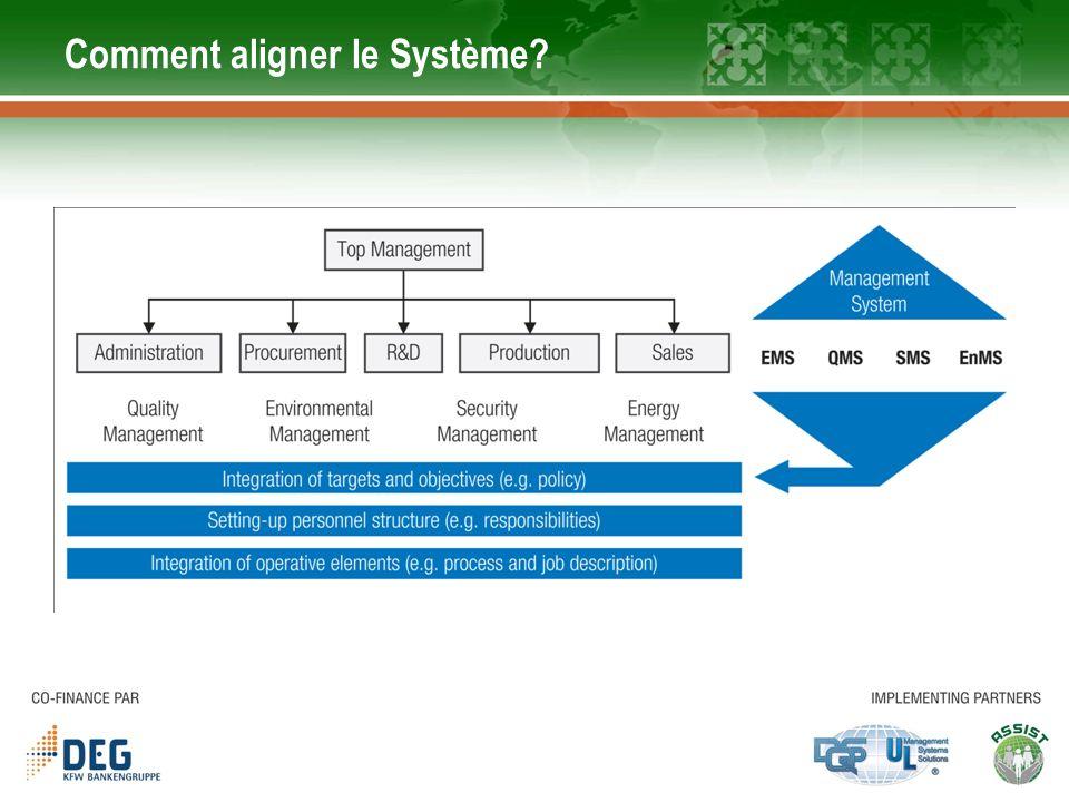 Comment aligner le Système