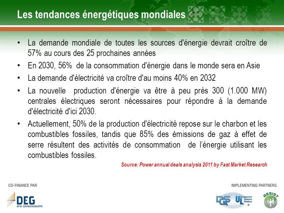 Les tendances énergétiques mondiales