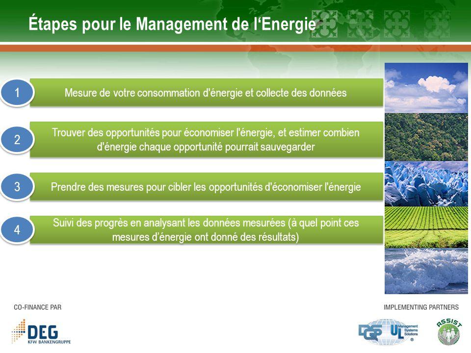 Étapes pour le Management de l'Energie