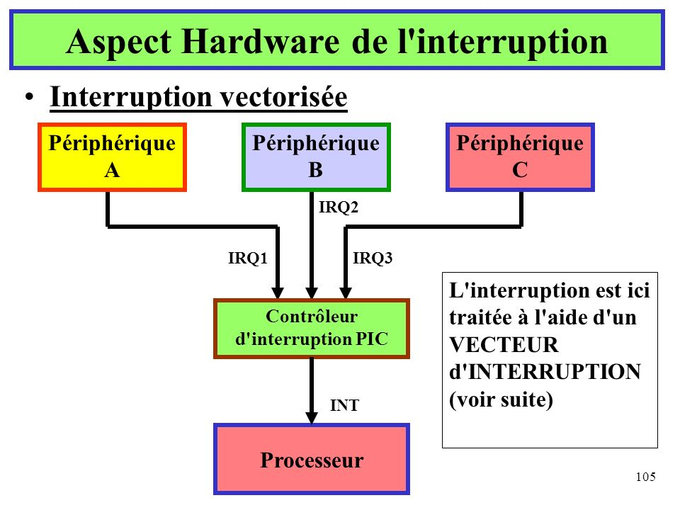 Aspect Hardware de l interruption