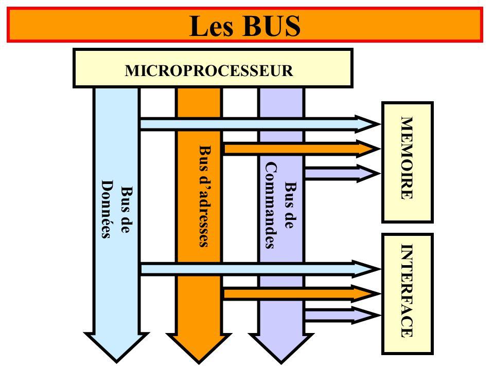 Les BUS MICROPROCESSEUR MEMOIRE Bus d'adresses Commandes