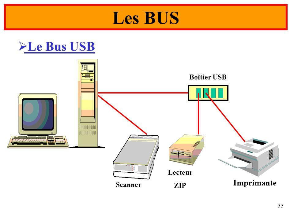 Les BUS Le Bus USB Boîtier USB Scanner Lecteur ZIP Imprimante