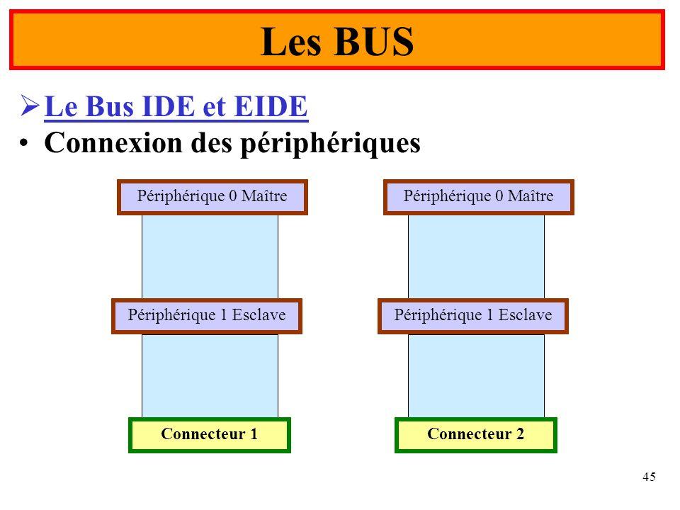 Les BUS Le Bus IDE et EIDE Connexion des périphériques