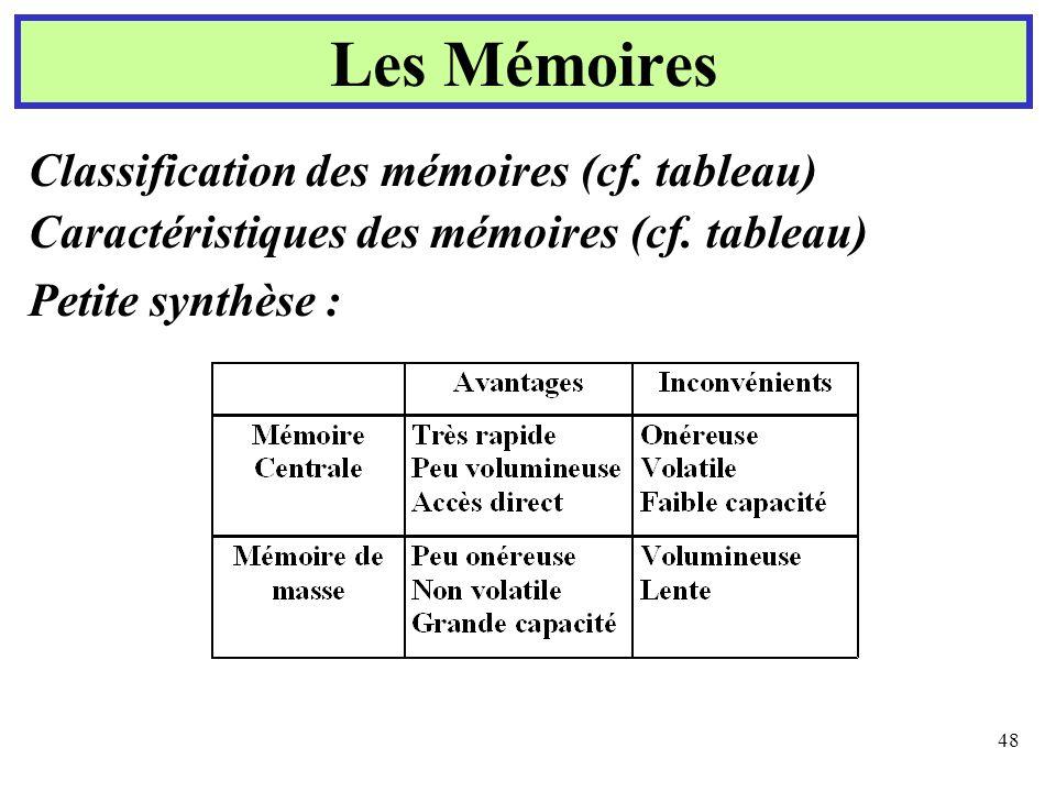 Les Mémoires Classification des mémoires (cf. tableau)