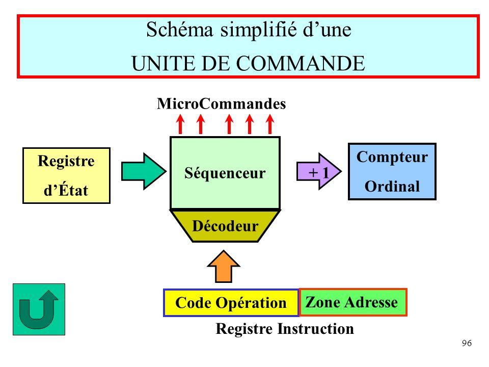 Schéma simplifié d'une UNITE DE COMMANDE