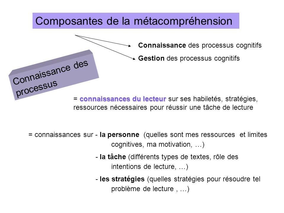 Composantes de la métacompréhension