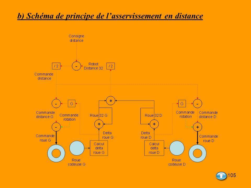 b) Schéma de principe de l'asservissement en distance