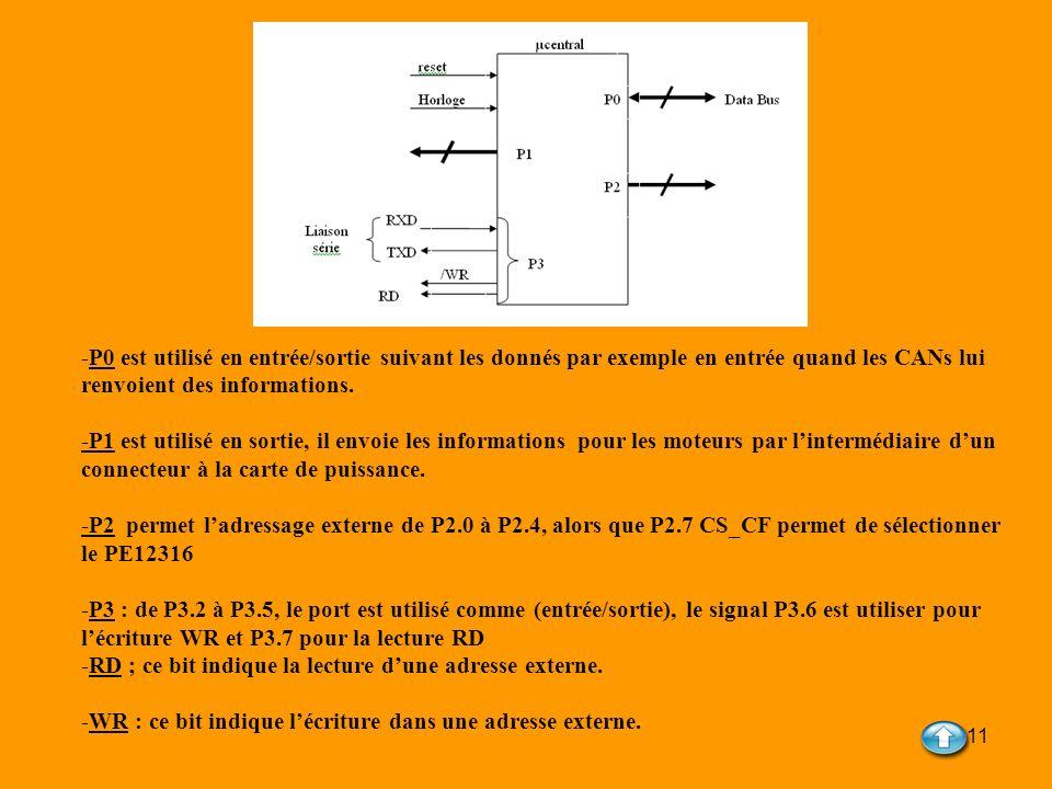 -P0 est utilisé en entrée/sortie suivant les donnés par exemple en entrée quand les CANs lui renvoient des informations.