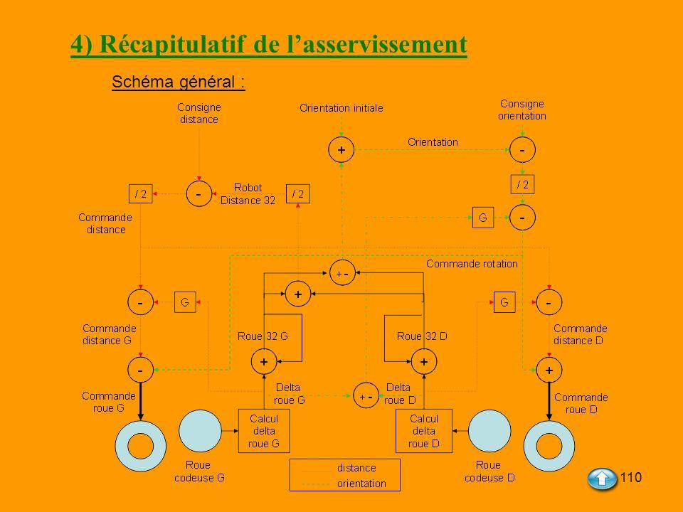 4) Récapitulatif de l'asservissement