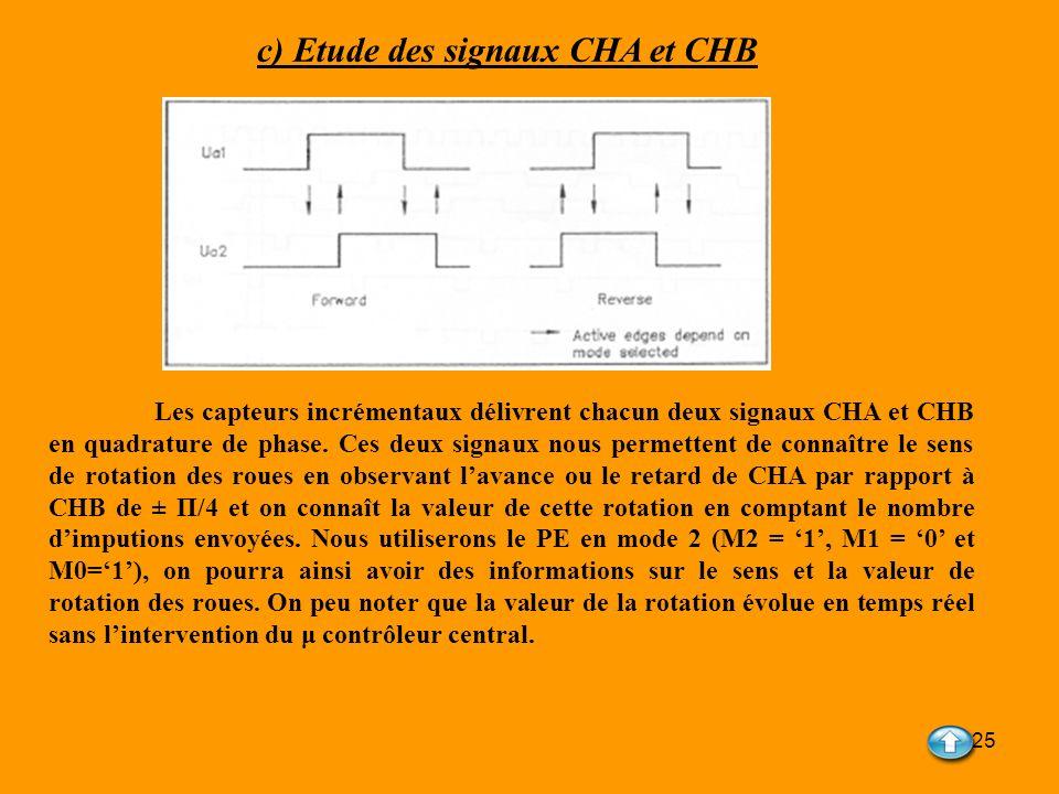 c) Etude des signaux CHA et CHB