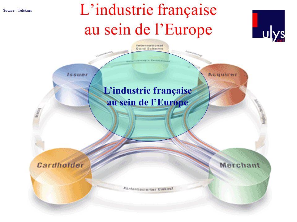 L'industrie française au sein de l'Europe