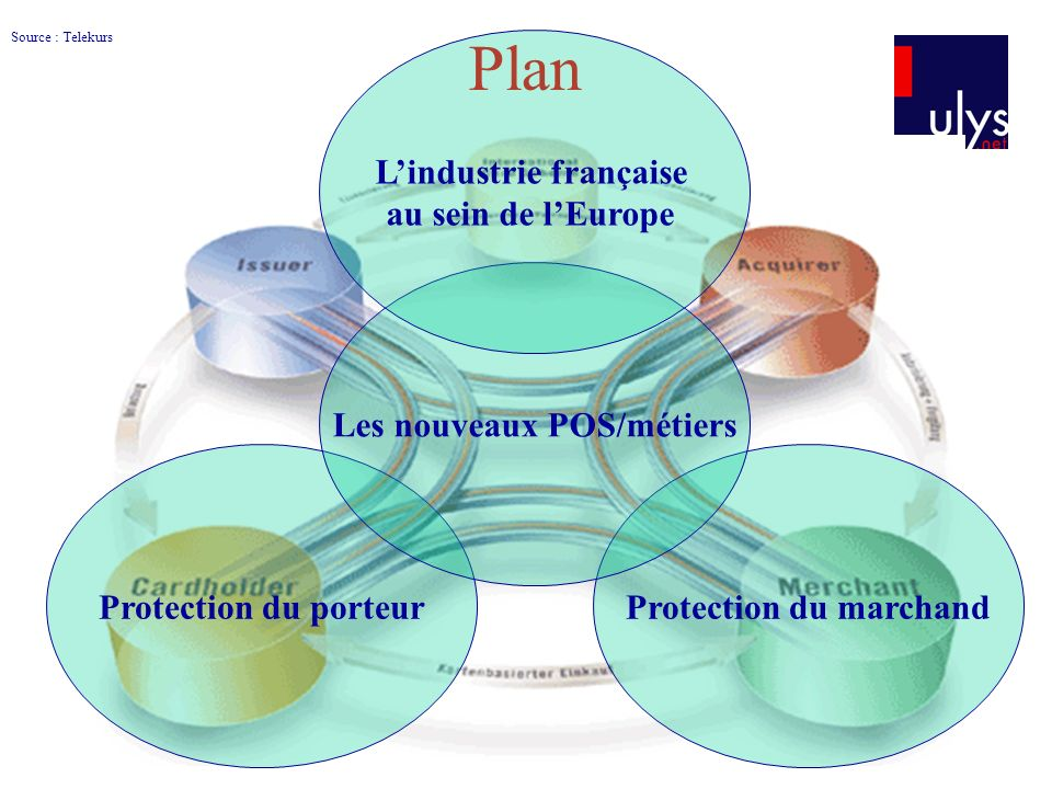 L'industrie française Les nouveaux POS/métiers Protection du marchand