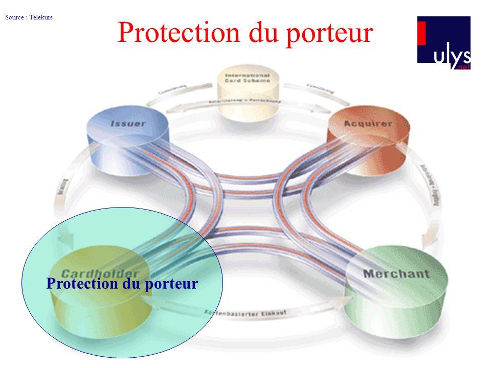 Protection du porteur Source : Telekurs Protection du porteur