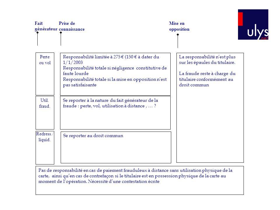 Fait générateur Prise de connaissance. Mise en opposition. Perte ou vol. Responsabilité limitée à 275 € (150 € à dater du 1/1/2003.