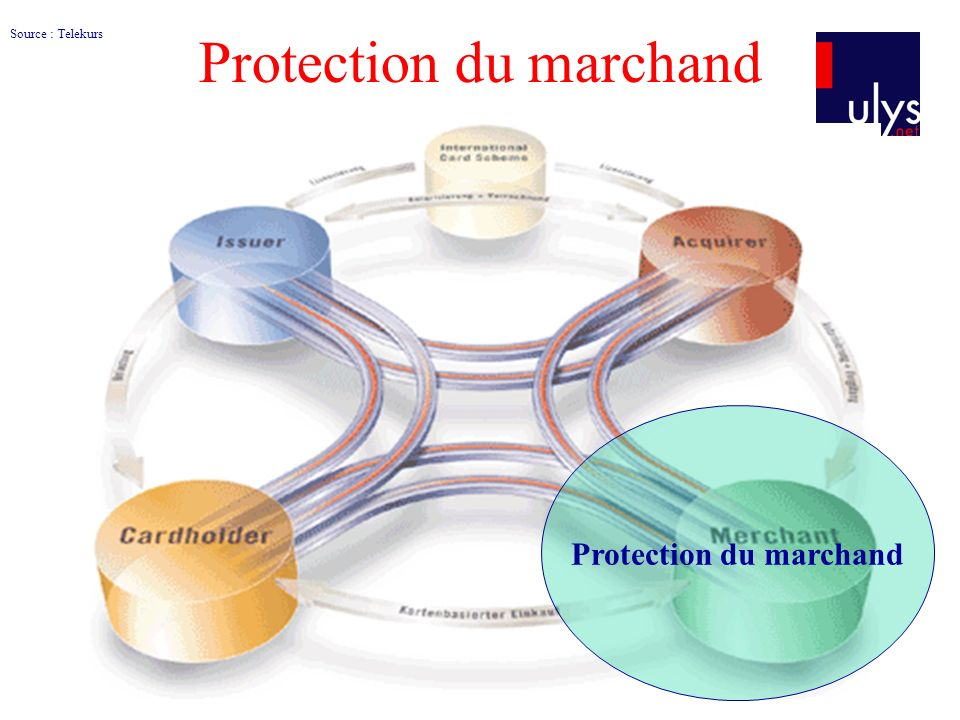 Protection du marchand